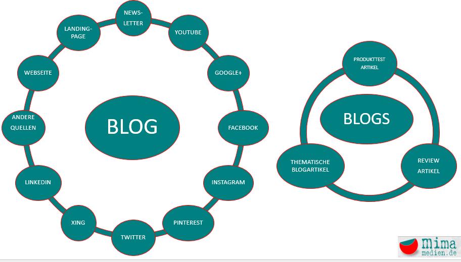 Blog Marketing Lösungen für Unternehmennehmen