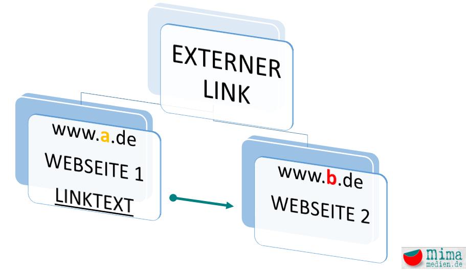 externe Verlinkung Suchmaschinenoptimierung