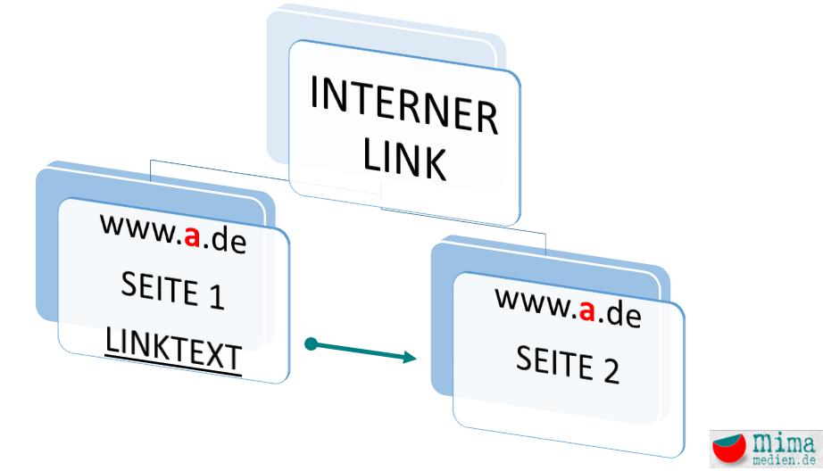 SEO Ooptimierung interne Verlinkung